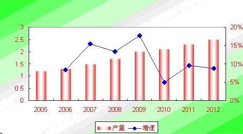 2012年国内丙烯市场价格走势预测分析
